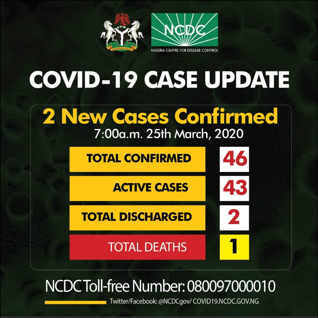 BREAKING: Coronavirus In Nigeria Rises To 46 As NCDC Confirms 2 New Cases