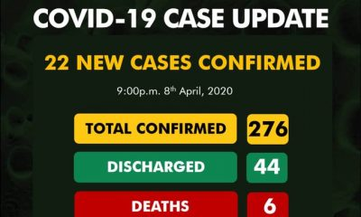 BREAKING: Nigeria Records 22 New COVID-19 Cases, See All Affected States