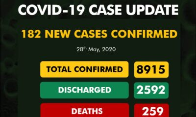 BREAKING: Nigeria Records 182 COVID-19 Cases, See Breakdown For Each State