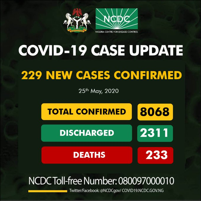 BREAKING: Nigeria Records 229 COVID-19 Cases, See Breakdown For Each State