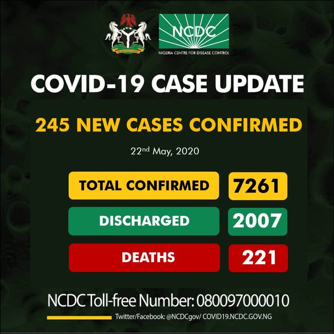 BREAKING: Nigeria Records 245 COVID-19 Cases, See Breakdown For Each State