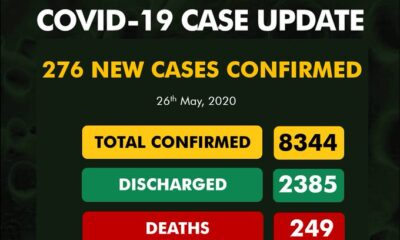 BREAKING: Nigeria Records 276 COVID-19 Cases, See Breakdown For Each State