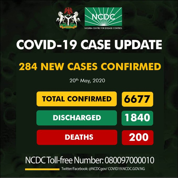 BREAKING: Nigeria Records 284 COVID-19 Cases, See Breakdown For Each State