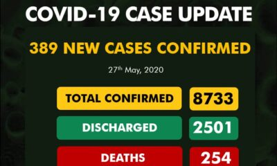 BREAKING: Nigeria Records 389 COVID-19 Cases, See Breakdown For Each State