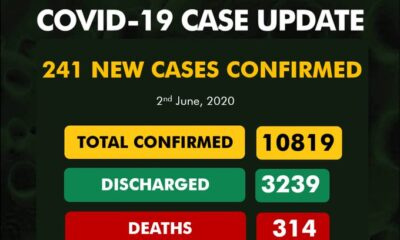 BREAKING: Nigeria Records 241 Coronavirus Cases, See Results For Each State