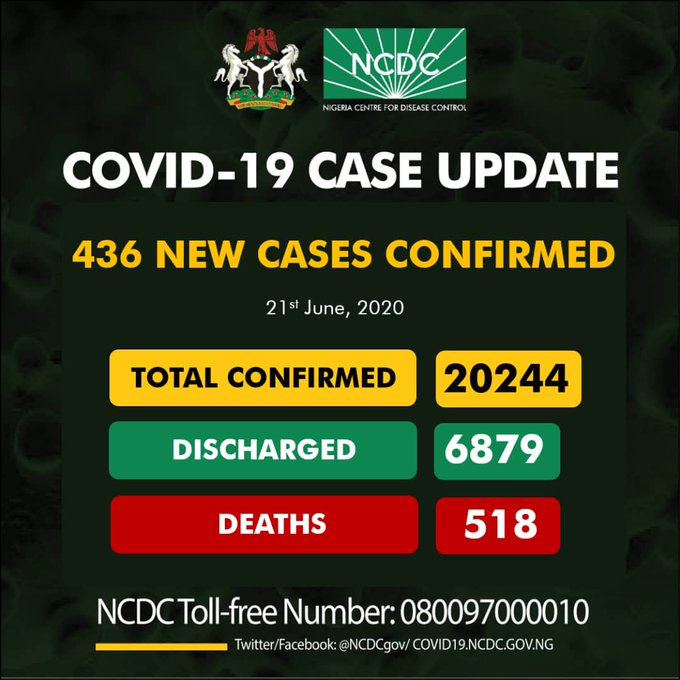 Nigeria Records 436 Coronavirus Cases, See Breakdown For Each State