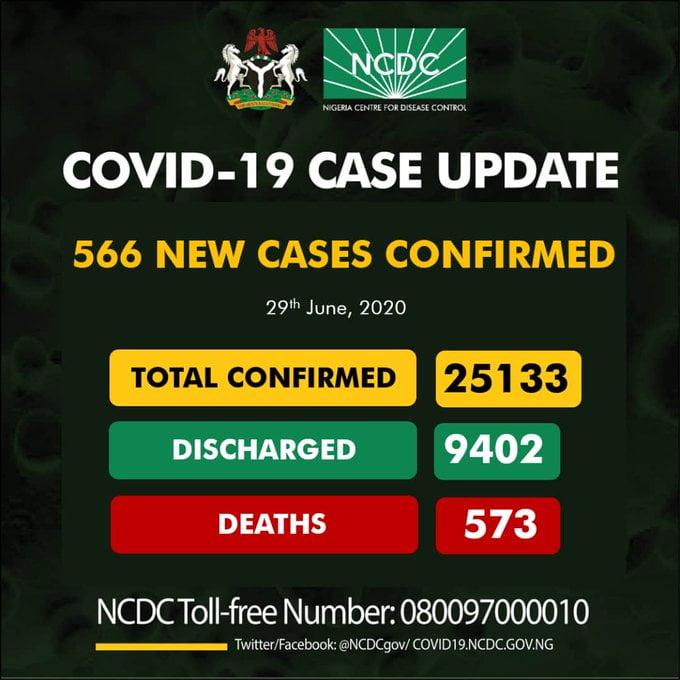 Nigeria Records 566 Coronavirus Cases, See Breakdown For Each State