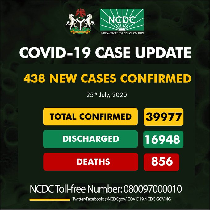NCDC Confirms New 438 Cases Of Coronavirus In Nigeria (Breakdown)