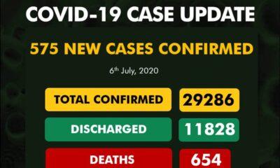 Nigeria Records 575 Coronavirus Cases, See Breakdown For Each State