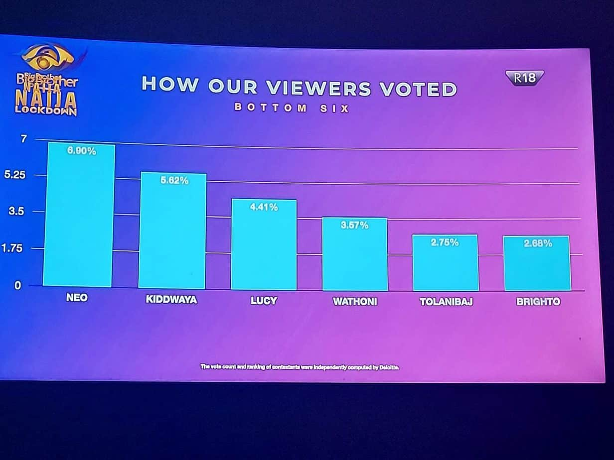 BBNaija: How Viewers Voted BBNaija Housemates In Eviction Show