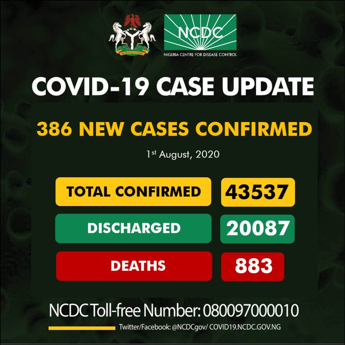 NCDC Confirms New 386 Cases Of Coronavirus In Nigeria (Breakdown)