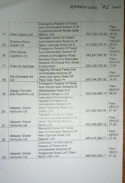 NDDC Names 23 Companies Used By NASS To Get N9 Trillion Contracts (Full List)