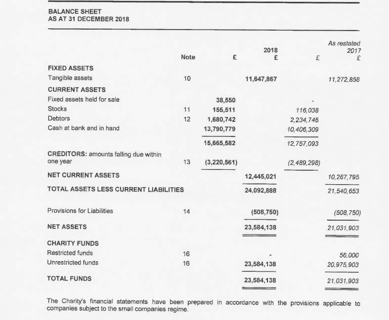 Winners Chapel Financial Record Leaks After Oyedepo's Outcry Over CAMA (Full Document)