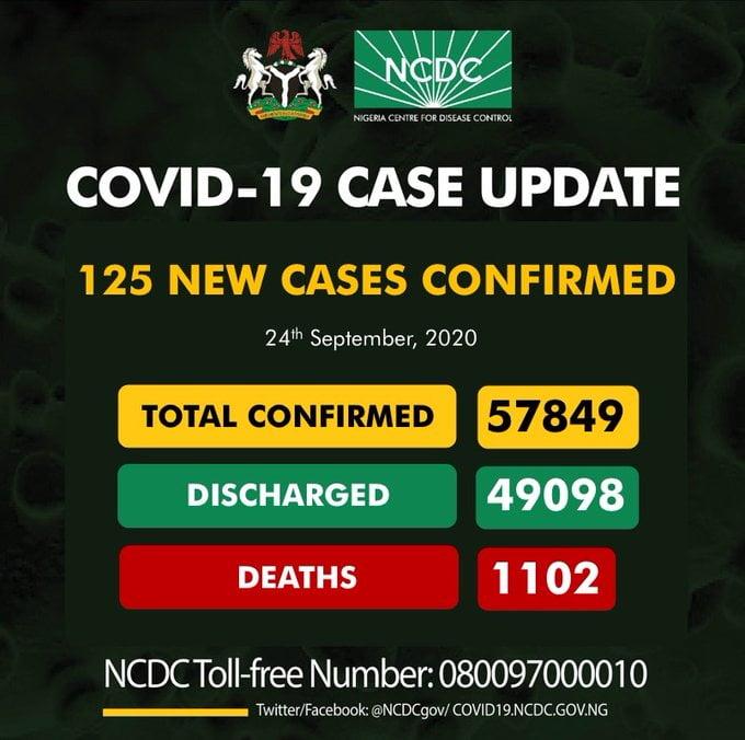 Coronavirus: NCDC Confirms 125 New COVID-19 Cases In Nigeria