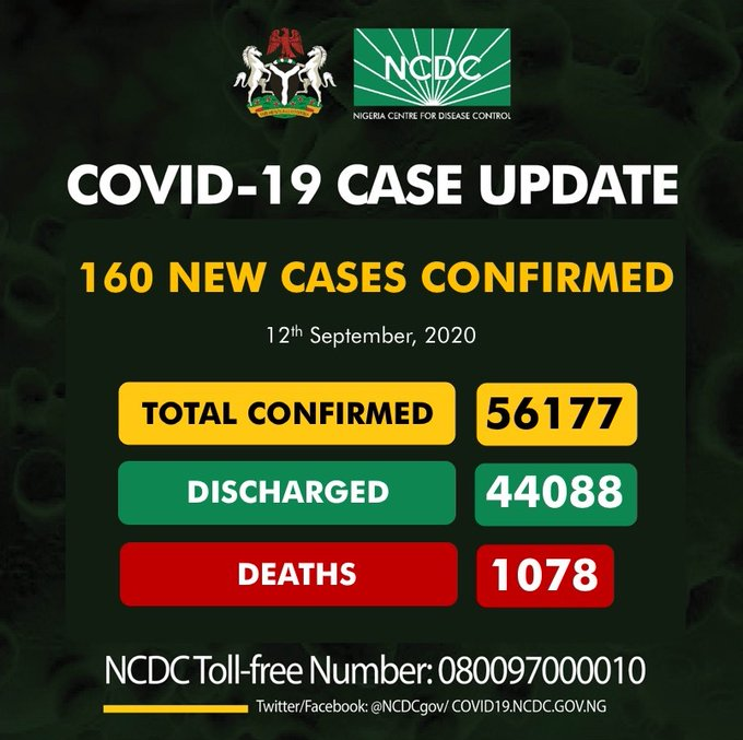 Coronavirus: NCDC Confirms 160 New COVID-19 Cases In Nigeria