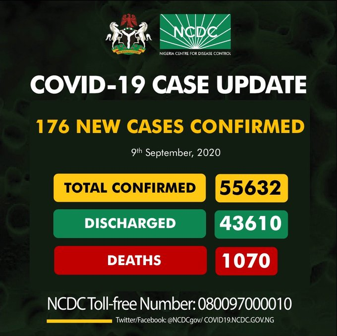 Coronavirus: NCDC Confirms 176 New COVID-19 Cases In Nigeria