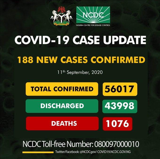 Coronavirus: NCDC Confirms 188 New COVID-19 Cases In Nigeria
