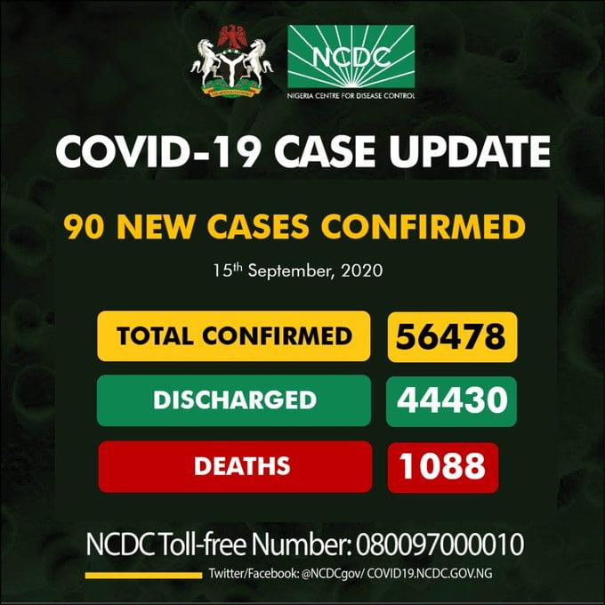 Coronavirus: NCDC Confirms 90 New COVID-19 Cases In Nigeria