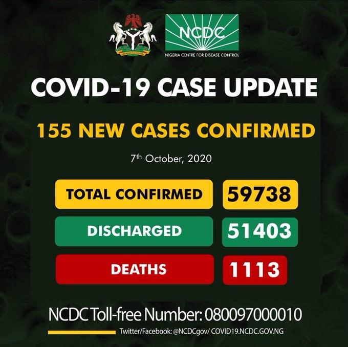 Coronavirus: NCDC Confirms 155 New COVID-19 Cases