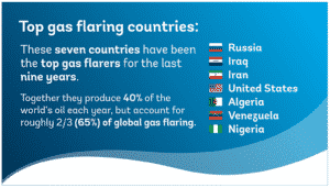 SPECIAL: Nigeria's Missing Opportunities Amid Failure To End Gas Flaring, Mitigate Climate Change