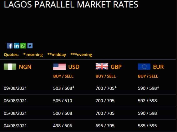 Dollar To Naira Exchange Rate Today August 9, Official/ Black Market Rates